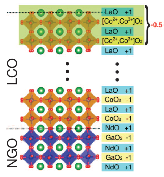 Valence-state reflectometry of complex oxide heterointerfaces Image