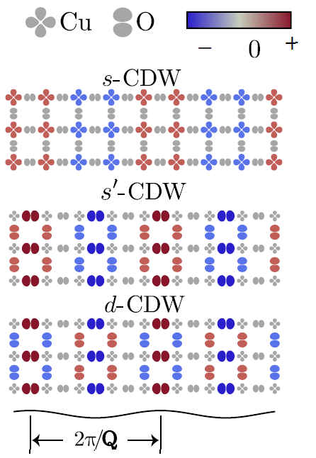 Orbital symmetries of charge density wave order in YBa2Cu3O6+x Image